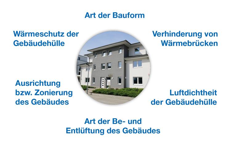 Wohngebäude energiesparend bauen