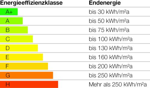 Energieeffizienzklassen für Lüftungsanlagen