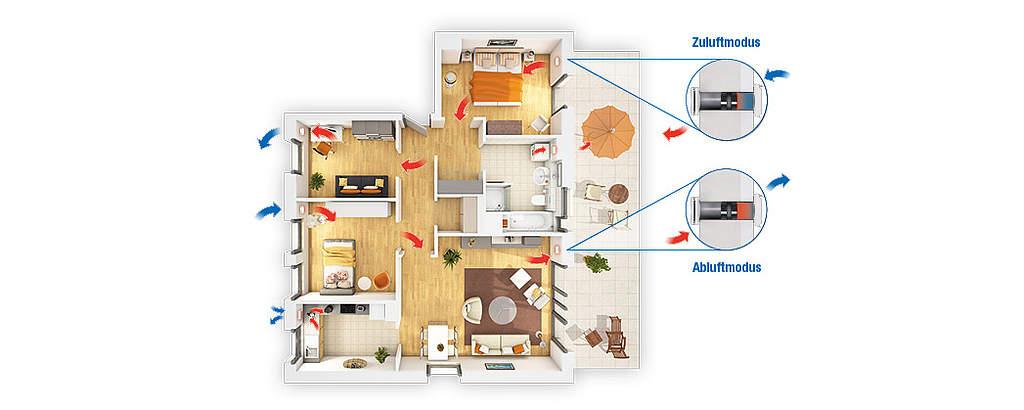 Die Funktion einer Wohnraumlüftung und das Prinzip dezentraler Lüftungsanlagen von inVENTer