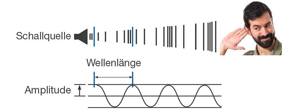 Schallempfindlichkeit des Gehörs und Schalldruckpegel