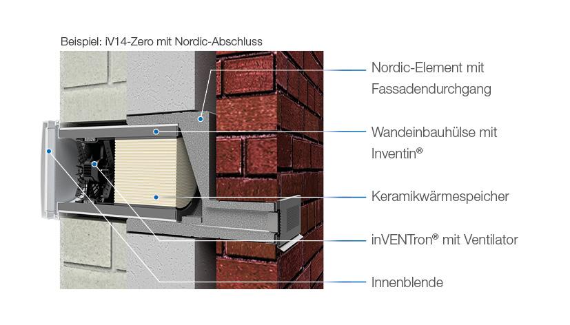 Schnittzeichnung inVENTer Nordic-Abschluss Klinkerfassade
